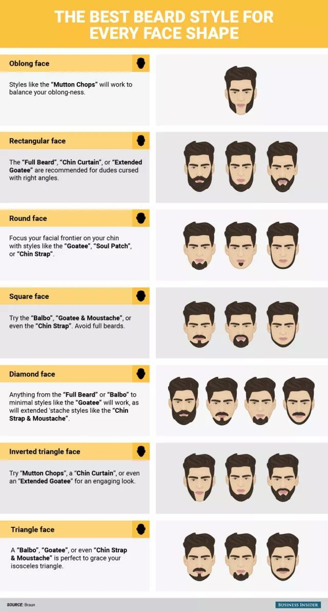 Best Beard Style Your Face